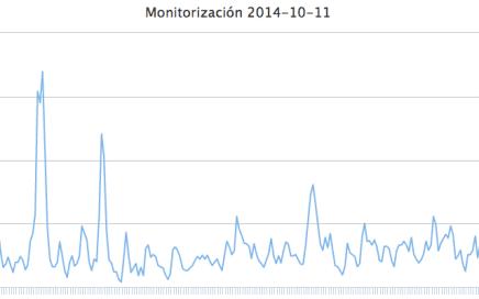 Resultado final del script de monitorización de load CPU